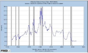 Fed funds rate 1950-2013