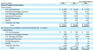 GNW 3 yrs financials