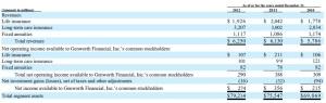 GNW LTC segment data