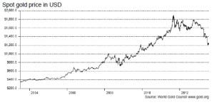 spot gold price 2003_2013